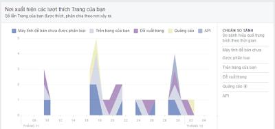 Học Facebook Marketing tại Hải Phòng để biết rõ hơn về Facebook Insight