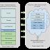 Next Generation Networks #NFV-Network function virtualization on Demand