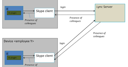 System architecture of Skype presence in SharePoint