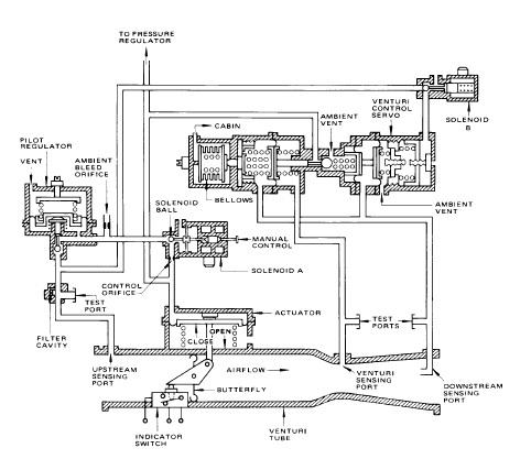 » Sistema de presurizacion de un avion