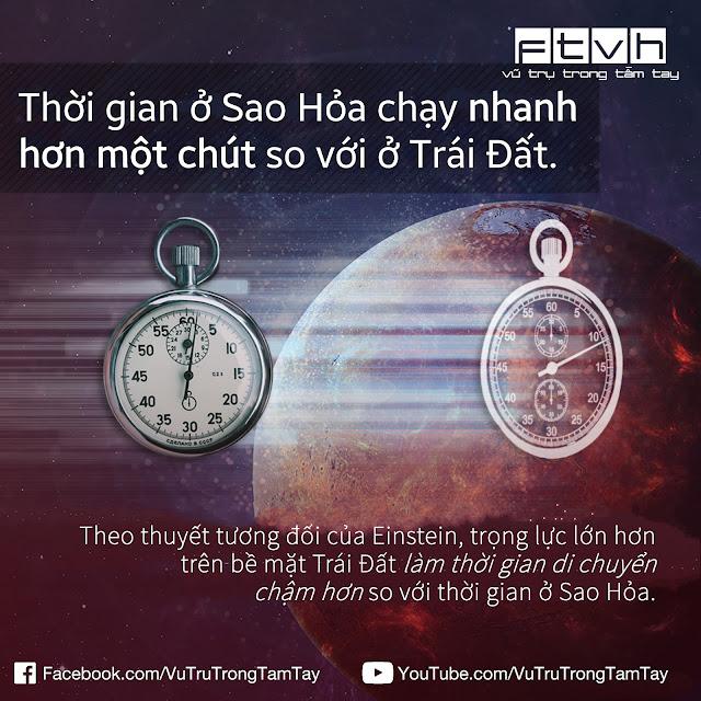 [Ftvh] Thời gian ở Sao Hỏa chạy nhanh hơn so với ở Trái Đất