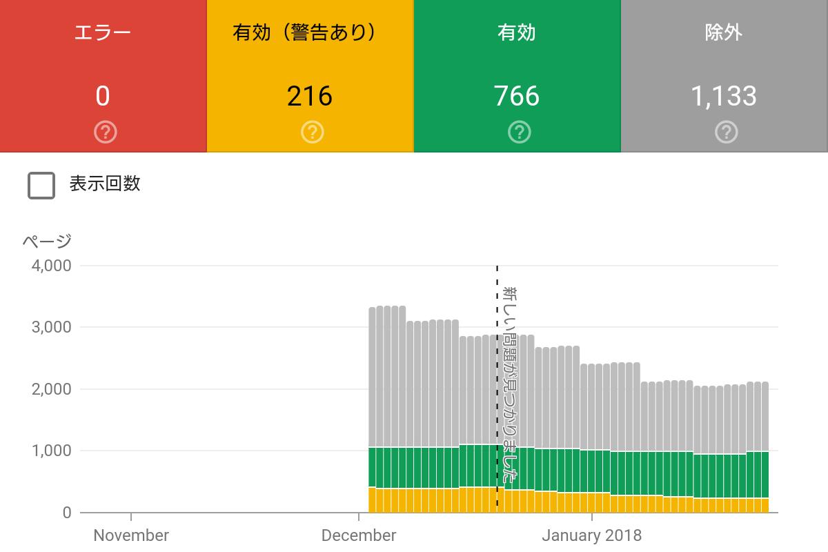 Search Consoleのインデックス登録の対象範囲のレポートのエラーと有効(警告あり)と有効と除外の四項目の赤と橙と緑と灰に色分けされたデータと棒グラフ