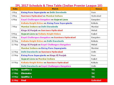 IPL 2017 Schedule & Time Table (Indian Premier League 10),IPL 2017 Schedule,IPL 2017 Schedule final confirmed,official IPL 2017 Schedule,Indian Premier League 10 schedule,ipl 10 schedule & fixture,teams,players,ipl 2017 schedule,match timing,IST time,GMT time,Indian time,2017 ipl,vivo 2017 ipl schedule,Indian Primer League IPL,ipl 2017 all teams,venue,place,timing,2017 vivo ipl,ipl 10 full fixture,live score,point table,ipl schedule,Mumbai Indians,Rising Pune Supergiants,Kolkata Knight Riders Indian Premier League 10 2017 Fixture & Time table..  Click here form ore detail..   Teams: Mumbai Indians, Rising Pune Supergiants, Kolkata Knight Riders, Delhi Daredevils, Kings XI Punjab, Gujarat Lions, Royal Challengers Bangalore, Sunrisers Hyderabad