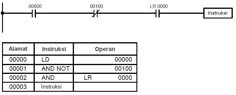 Bahasa Ladder (Ladder Language)