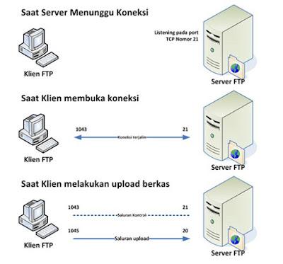 Ad - 12 Memahami cara mengkonfigurasi FTP Server | Imron