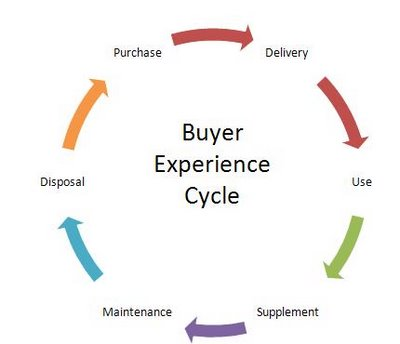 Six phases of the buyer experience cycle