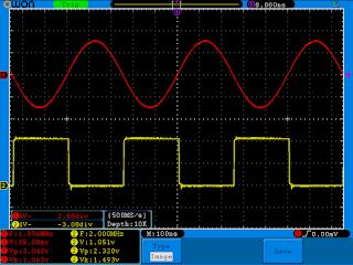 Função sinusoidal com frequência a 2MHz e amplitude a 3Vpp. As saídas estão terminadas a 50Ω.