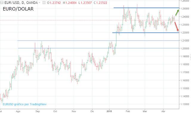 Cotización Euro Dolar Histórico