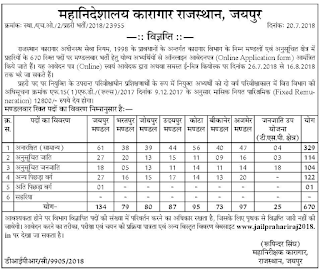 Rajasthan Jail Prahari Jobs Bharti Notification 2018-Jail Guard Application Form, Exam Syllabus, Physical Tests