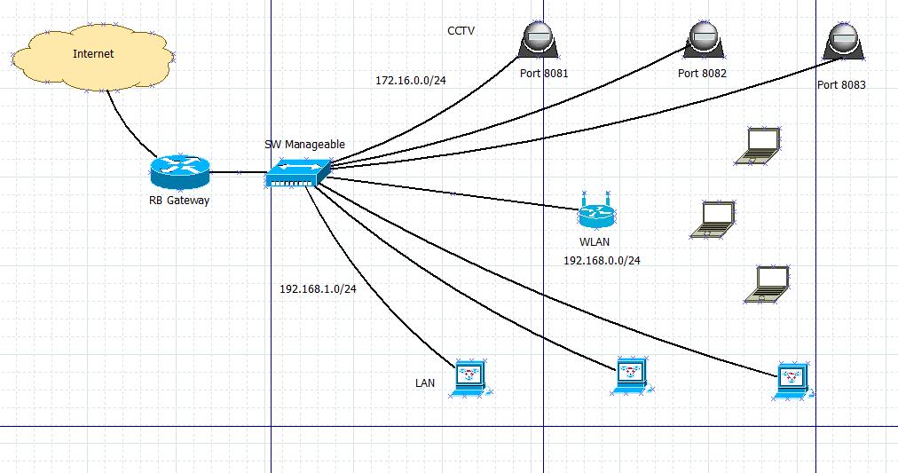 Remote Mikrotik Menggunakan Domain Sendiri – Pusat Pengetahuan