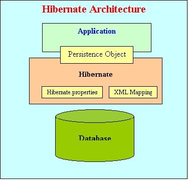 Pure Java 4 All: Hibernate 3 0