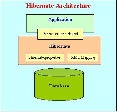 hibernate 3.0