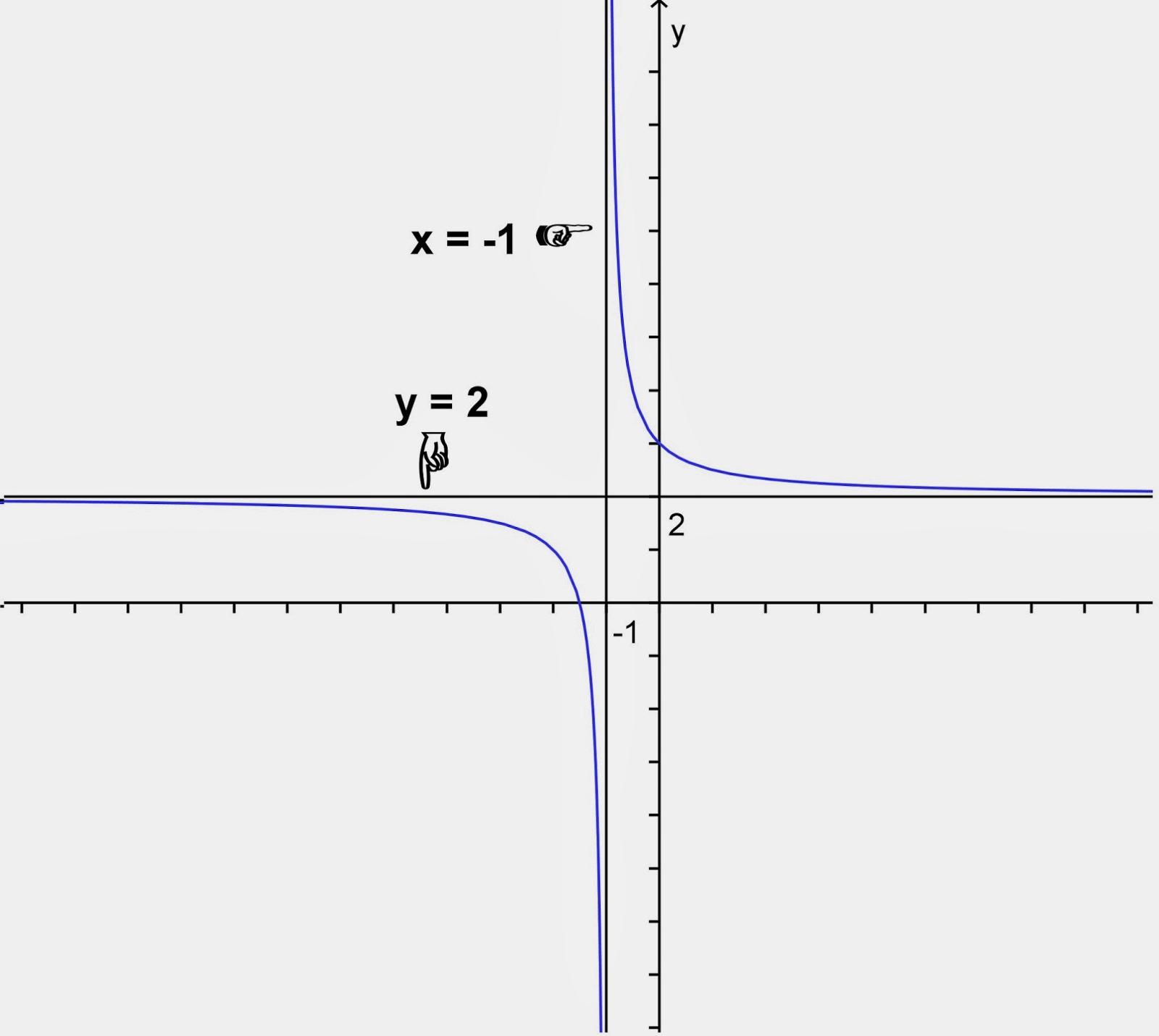 Belajar Matematika Online Grafik Fungsi Rasional