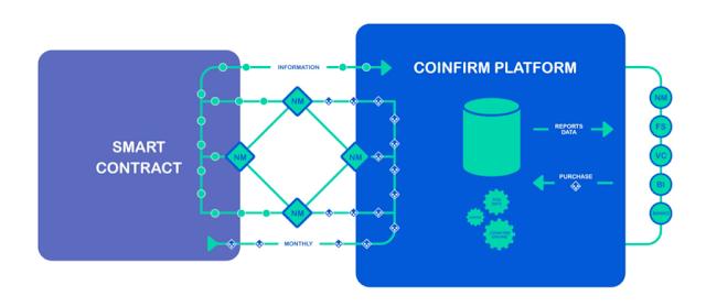 Dự án đầu tư ICO Coinfirm AMLT