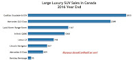 Canada large luxury SUV sales chart 2016