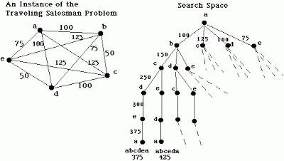 Teknik Pencarian Heuristik (Heuristic Search)