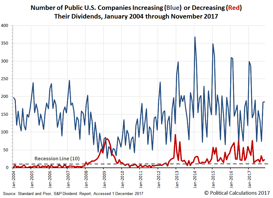 Number of Public U.S. Companies Announcing Increasing or Decreasing Dividends,  January 2004 through November 2017