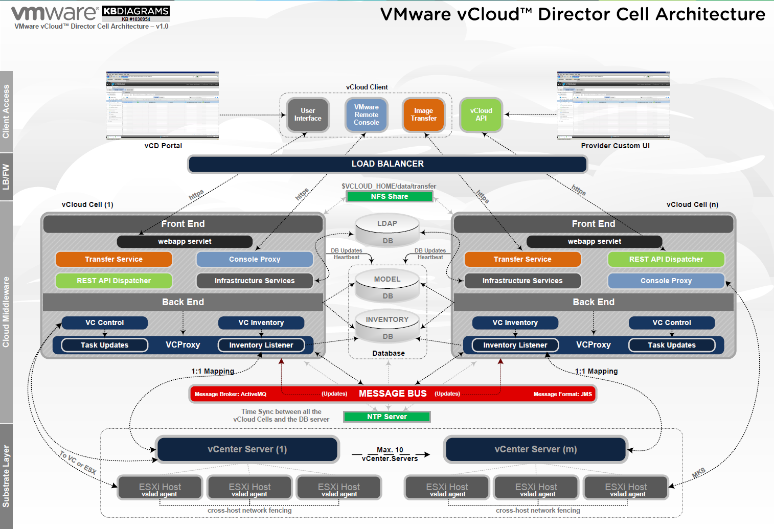 Vmware Virtual Server Diagram Wiring Of Ceiling Fan With Light Virtualpatel Blogspot Network Ports Diagrams