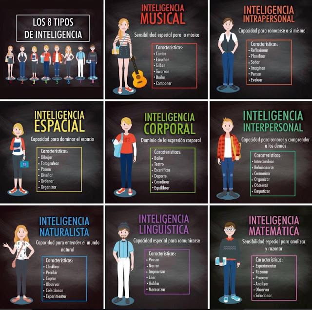 Cómo identifico las inteligencias en las personas.