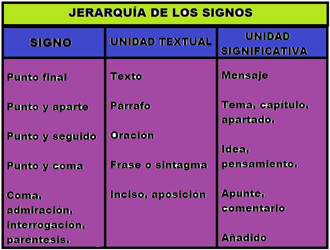Signos De Puntuacion: Jerarquía De Signos