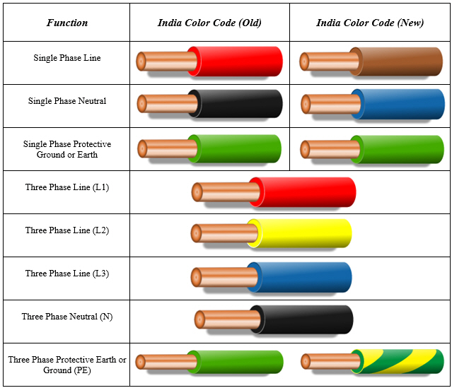 wiring electricity colors schemes electronic machine