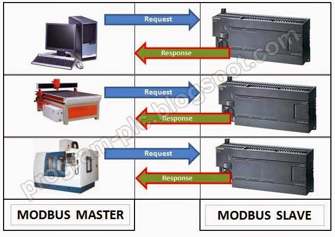 modbus master and modbus slave for plc
