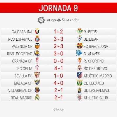LaLiga Santander 2016/2017: Jornada 9