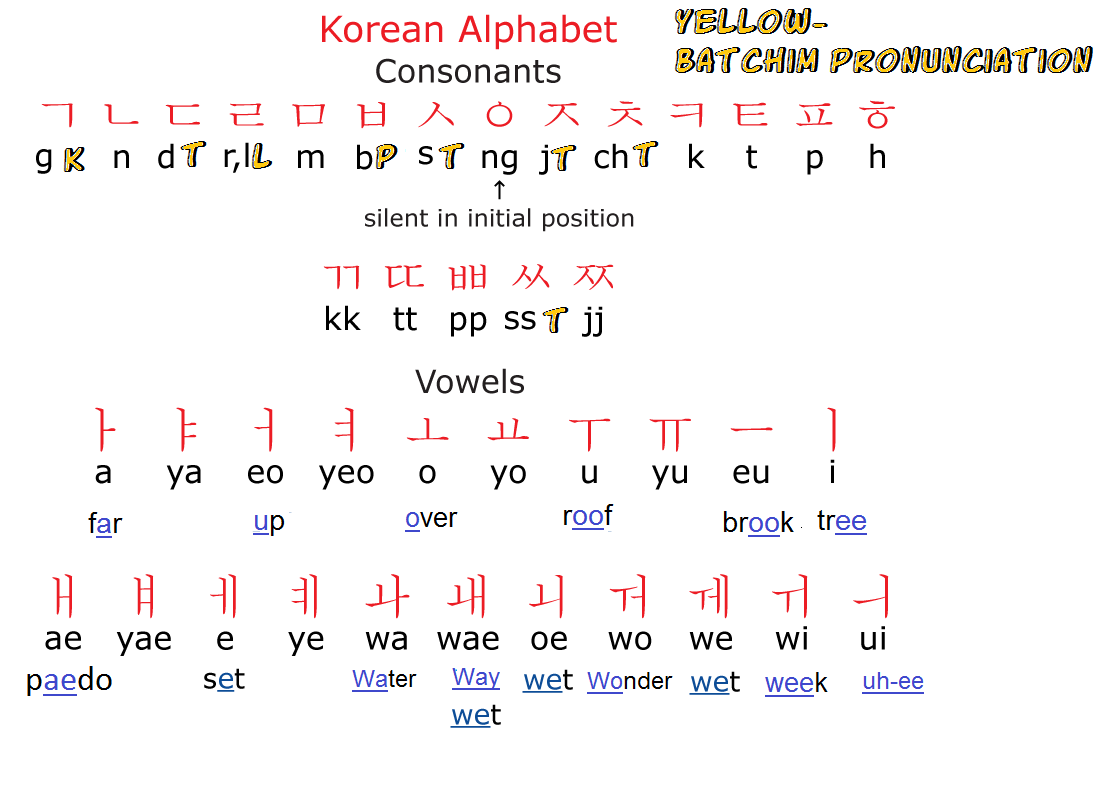 Korean Word Structure and Basic Letters