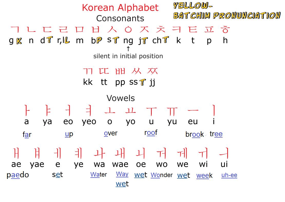 Study Korean Together Korean Alphabet Chart Including