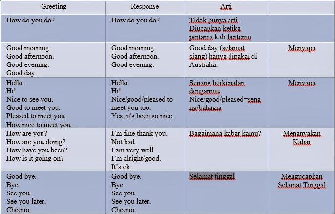 Contoh Greeting And Introducing Parting English Wawandiamond