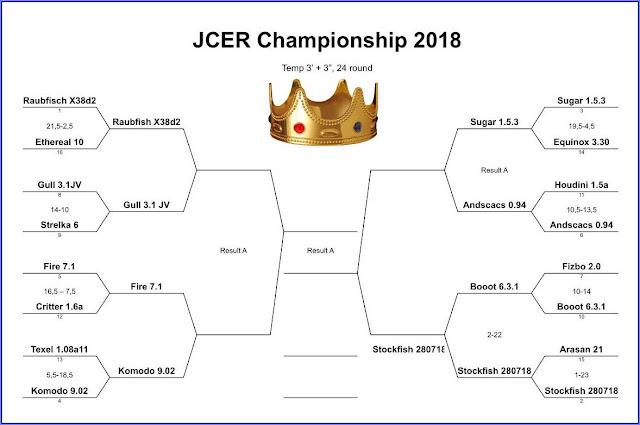 JCER (Jurek Chess Engines Rating) tournaments - Page 8 JCEC2018.StockBooot