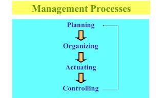 Pengertian MANAJEMEN menurut Ahli: Definisi, Jenis, Unsur dan Fungsi Manajemen dalam Bisnis