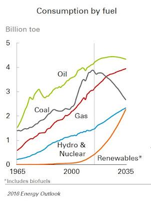2016 Energy Outook prediciones hasta 2035