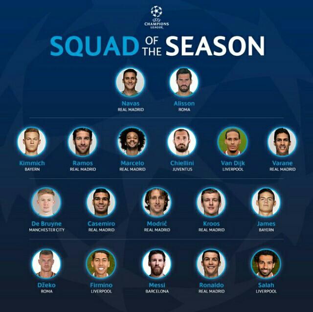 UEFA Team Of The Season: Ronaldo, Messi And Salah Lead Attack
