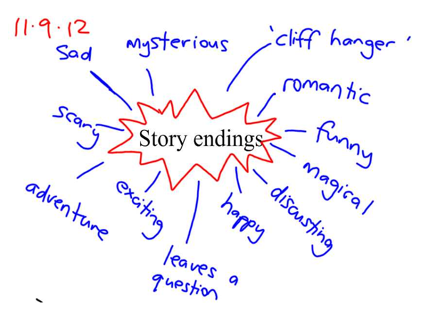 Story Ending Words