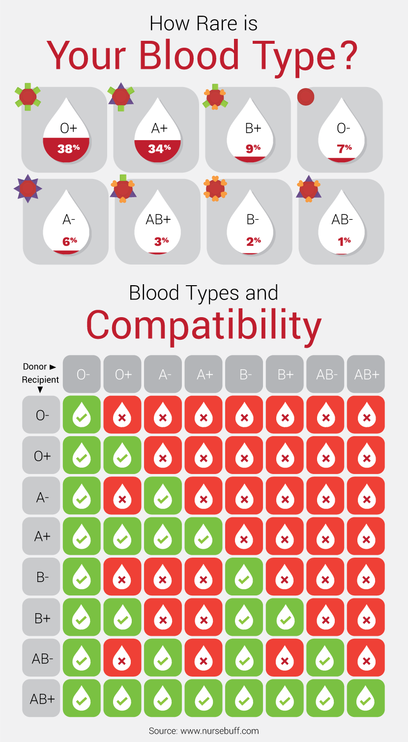blood group compatibility for marriage - Scribd india