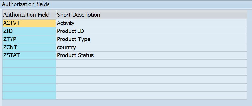 Sap Abap Central Writing Dcls On Union Views In Cds Part 1