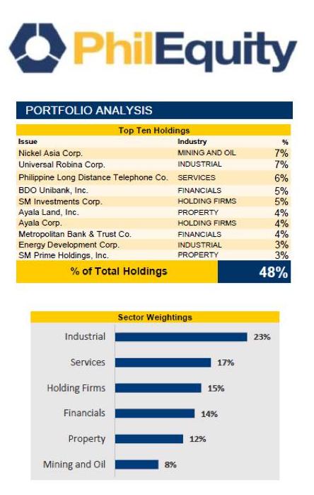 Sample Portfolio of PhilEquity Mutual Fund