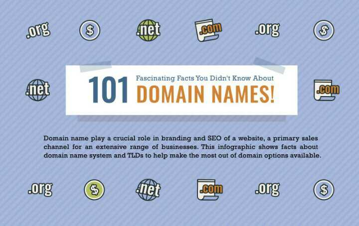 101 Facts You Must Know About Domain Names