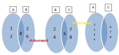 Soal himpunan kelas 7 lengkap dengan pembahasan mathematics dari gambar diagram venn di atas dapat kita lihat bahwa ab adalah himpunan yang tidak saling lepas tetapi himpunan yang satu bukan bagian dari himpunan ccuart Images