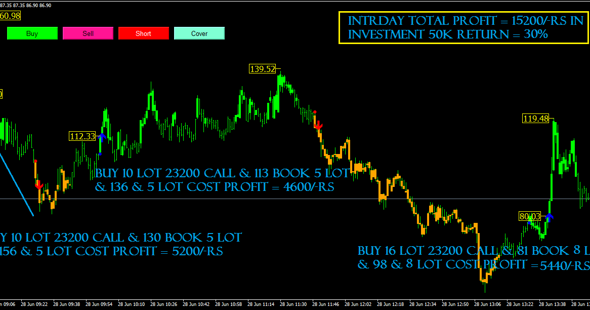 Automated trading system for nifty