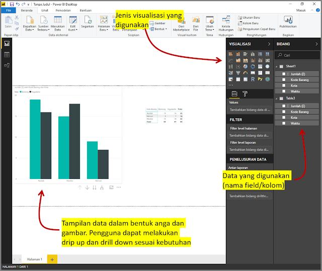 Tampilan Hasil Visualisasi Data Penjualan