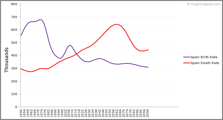 Spain  Birth and Death Rate