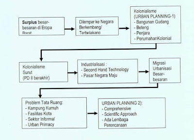 sejarah perencanaan kota