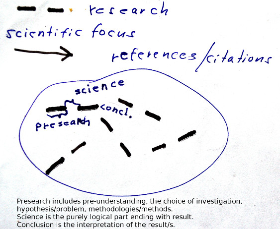 Citations ought to be aligned with the problem - not with bias (drawing by P. Klevius).