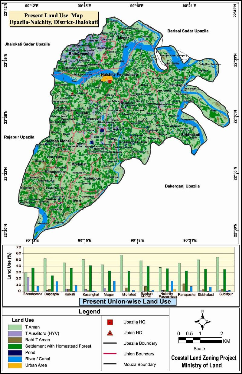 Nalchity Upazila Mouza Map Jhalokathi District Bangladesh