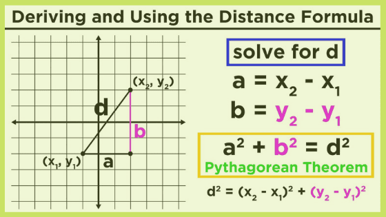 The Distance Formula and its Applications, Pythagorean Theorem