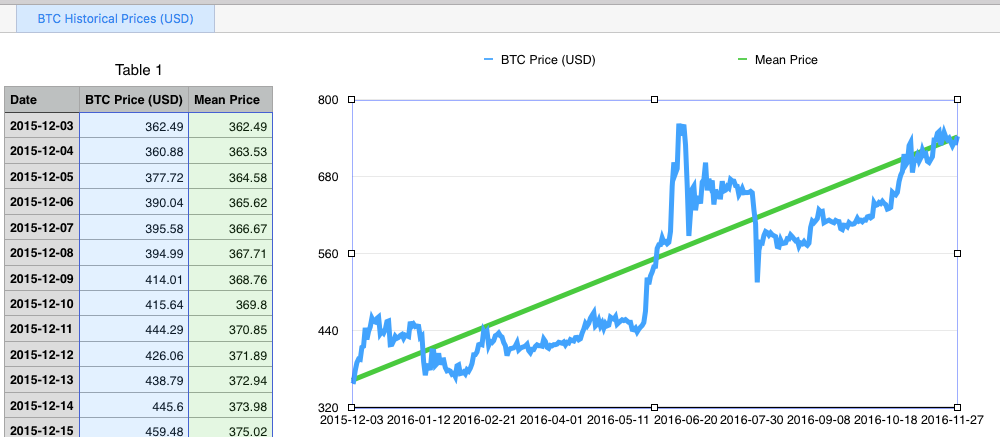 Bitcoin Price Json