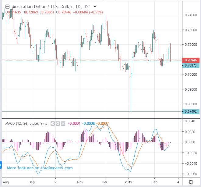 AUDUSD Australian dollar rate forecast - down to 0.673
