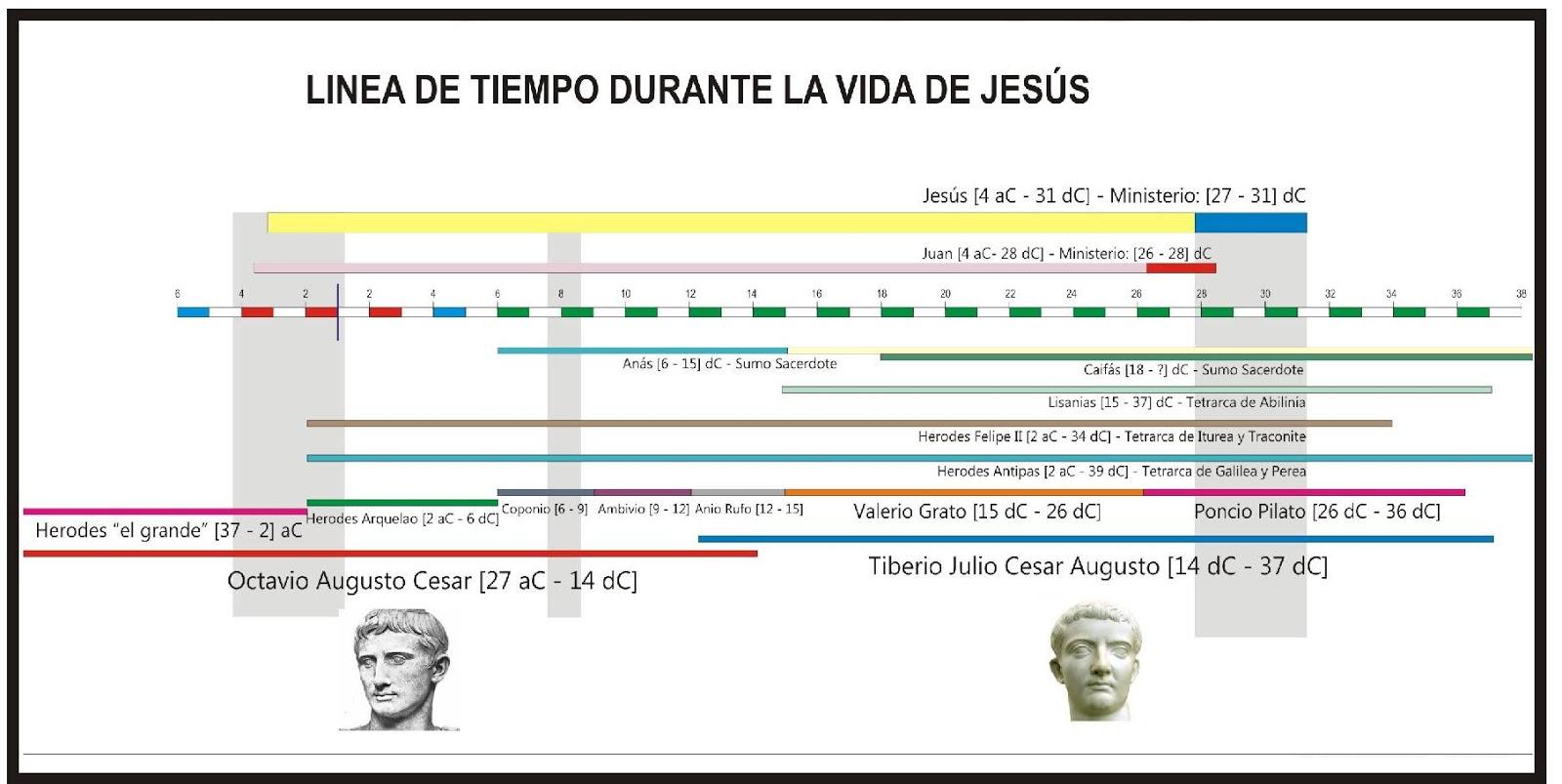 MARCO HISTÓRICO II DE ISRAEL EN TIEMPO DE JESÚS